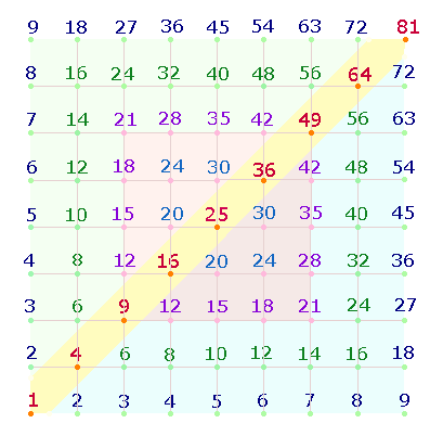 Gerade, ungerade Zahlen - Arbeitsblätter für die Grundschule